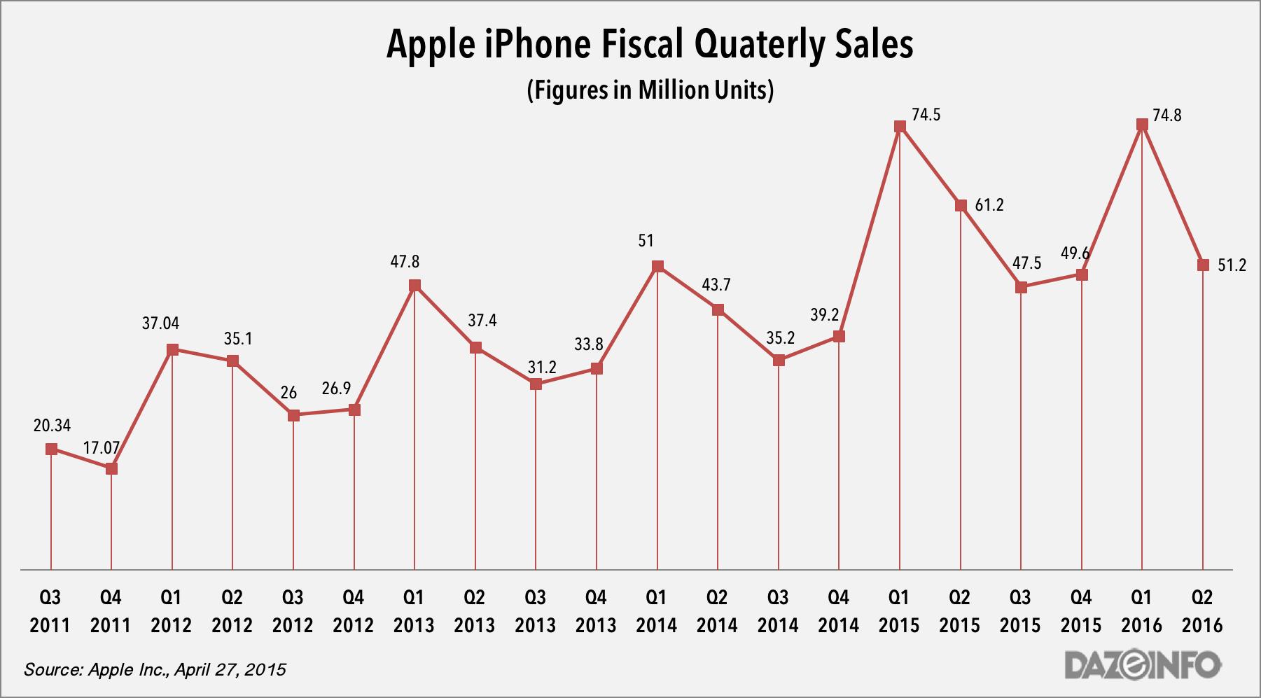 Apple iPhone sales figures q2 2016
