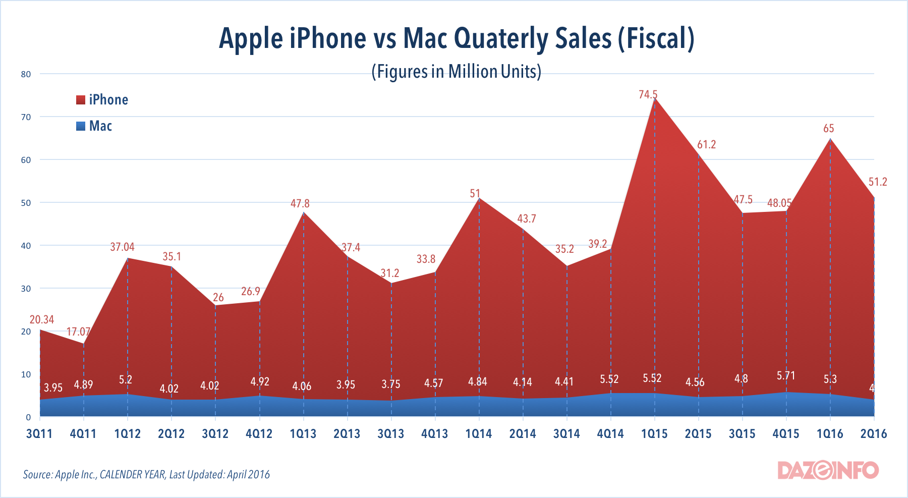 Apple sales unit vs Mac sales 2016