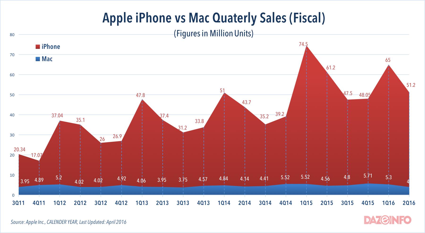 Apple sales unit vs Mac sales 2016