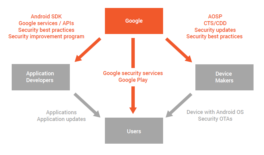Google to secure android ecosystem