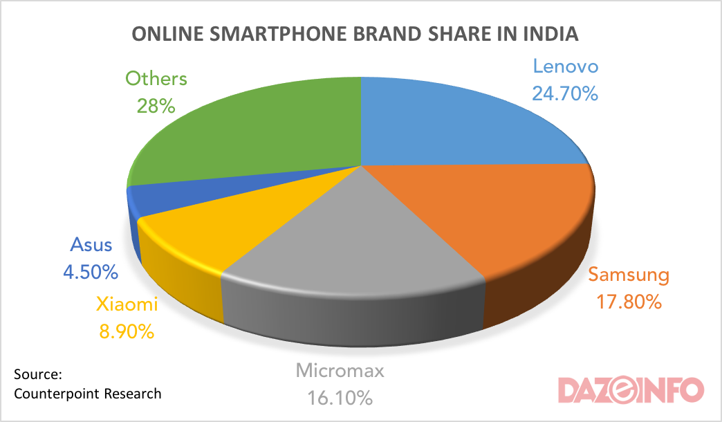 OEMs share in online smartphone sales in india 2015
