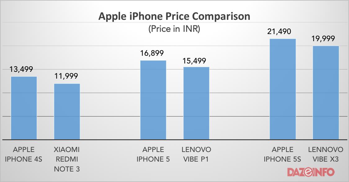 apple iphone price comparison india