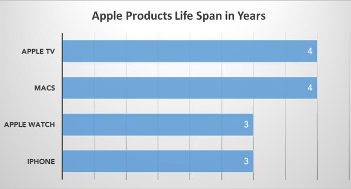 lifespan of iphones