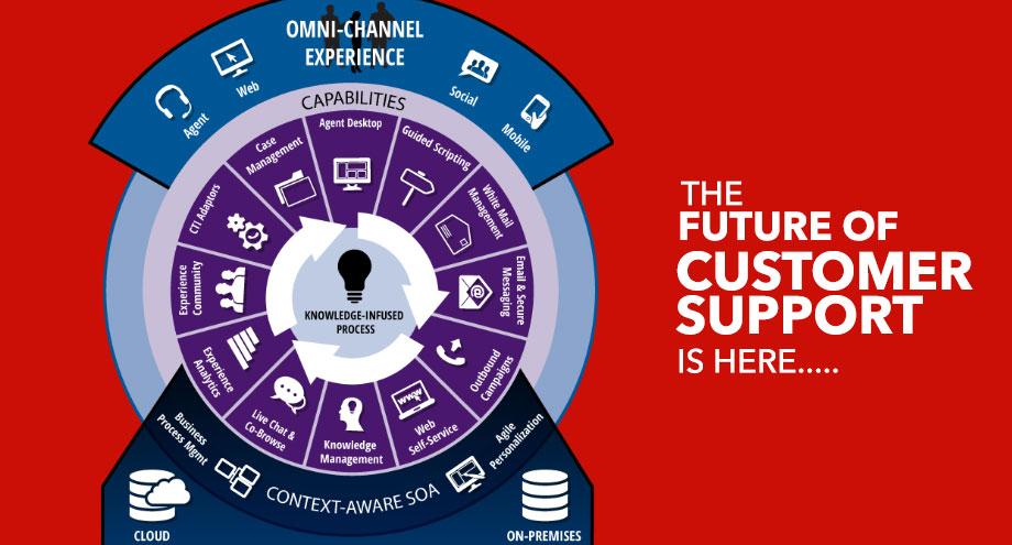 future of customer support