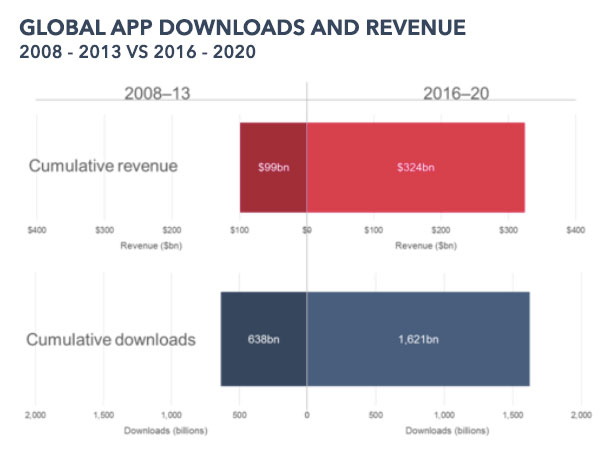 global-app-downlaods-revenue-2016-2020