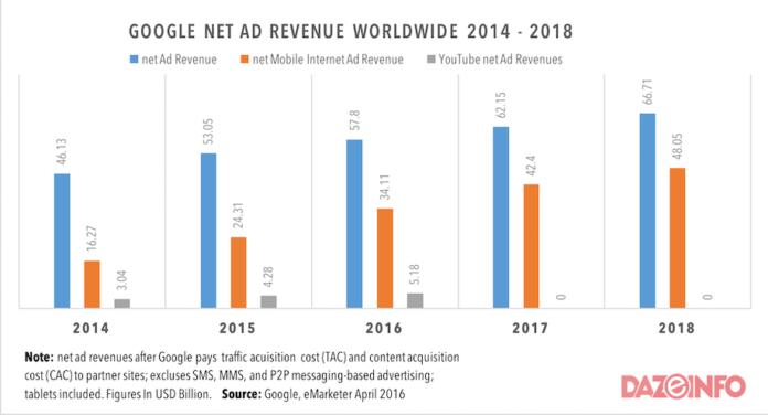 google ad revenue growth