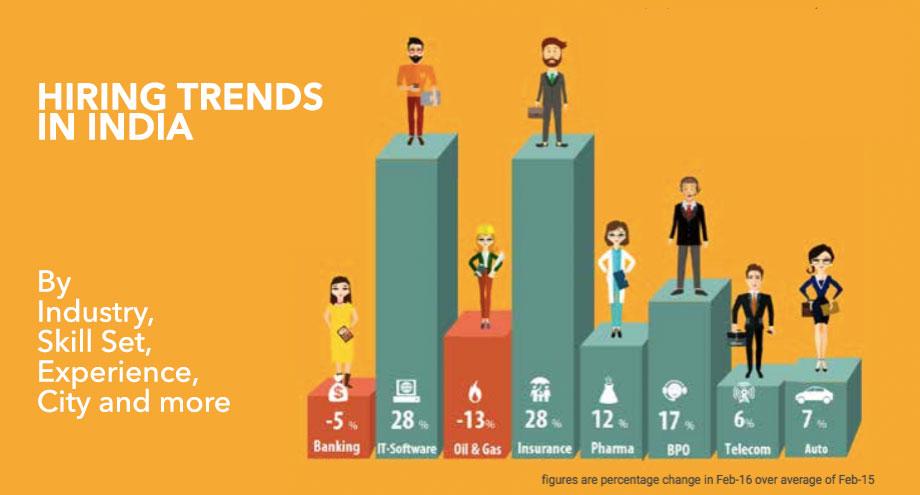 hiring trends in india
