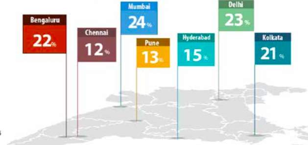 job opportunities in india by city 2016