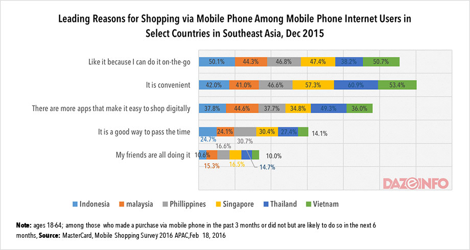 mcommerce-in-southeast-asian-countries-2016