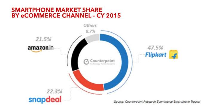 online-smartphone-sales-in-india-2015