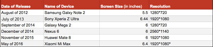 smartphone-devices-screen-size