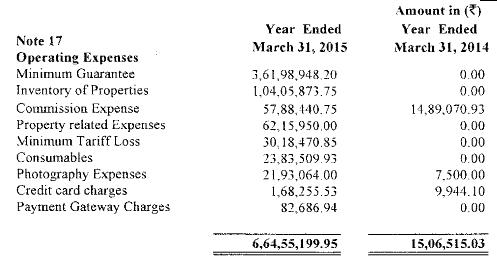 Oyo rooms financial 2015 - 2016
