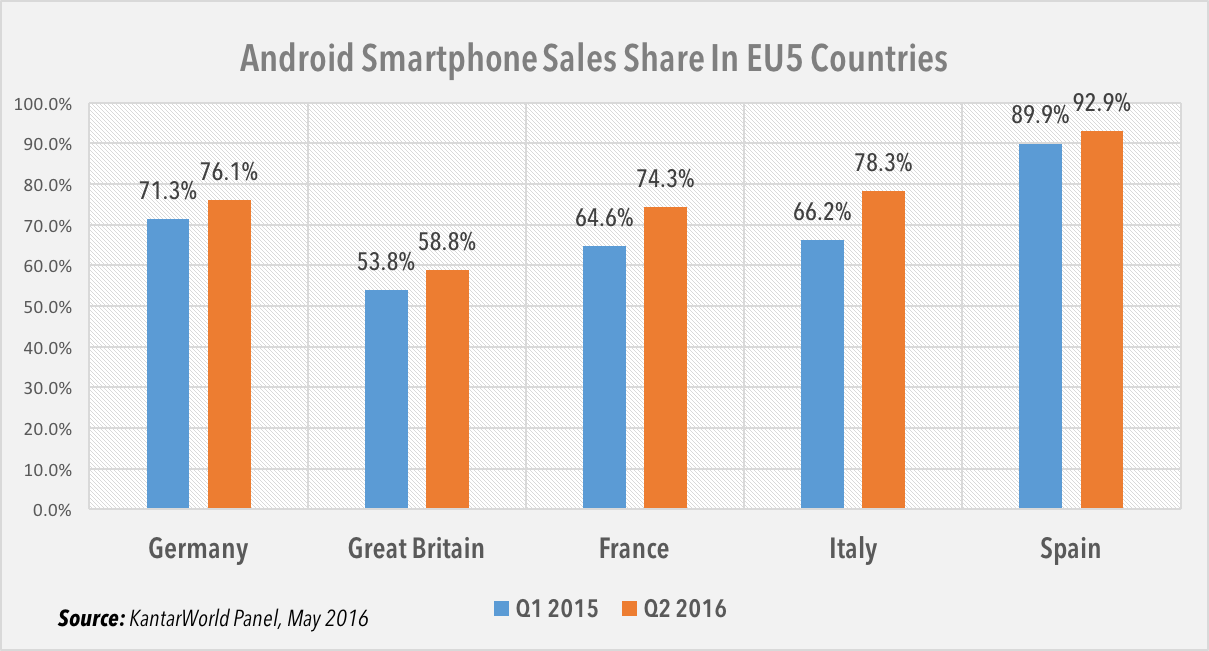 Android OS sales share in Europe Q1 2016
