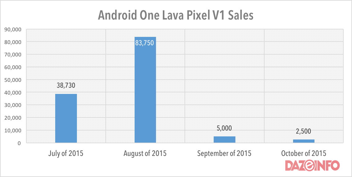 Android One Lava Devices Shipments
