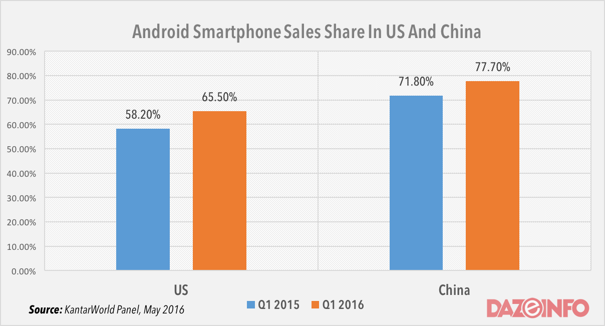 Android smartphone sales share in US and China Q1 2016