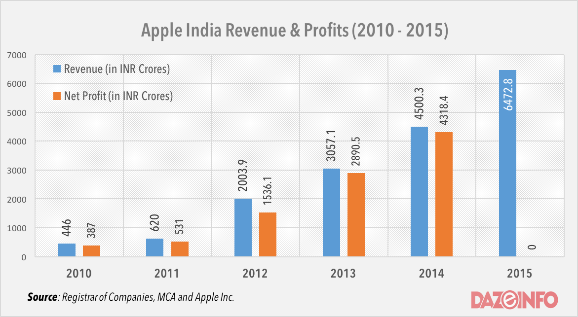 Apple India revenue and profit 2016