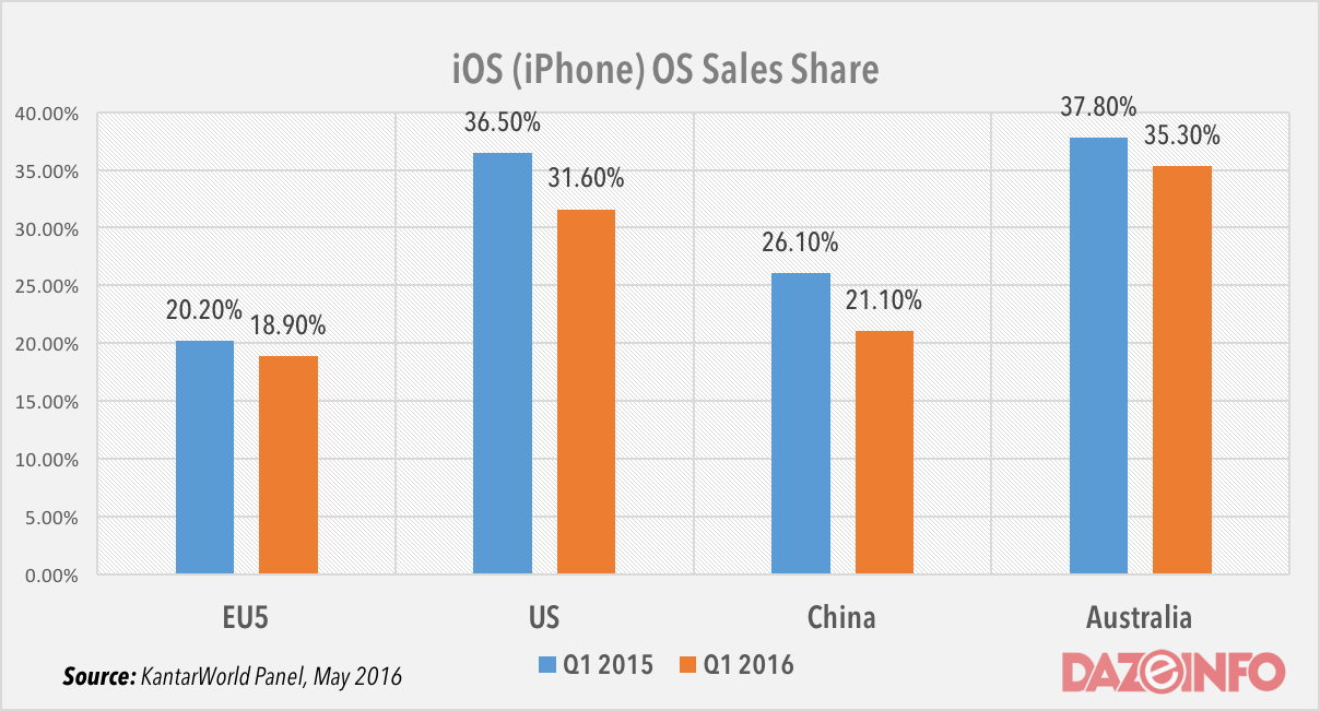 Apple iPhone sales share in US China, Australia q1 2016