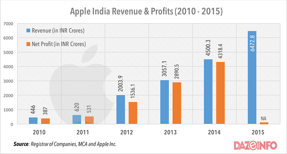 Apple-india-revenue-profit-2016