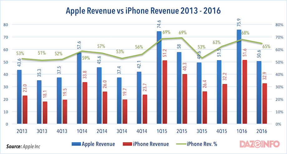 Apple-revenue-vs-iPhone-Revenue-2016