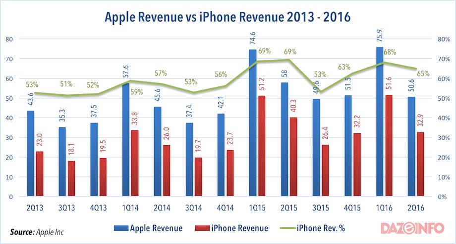 Apple-revenue-vs-iPhone-Revenue-2016