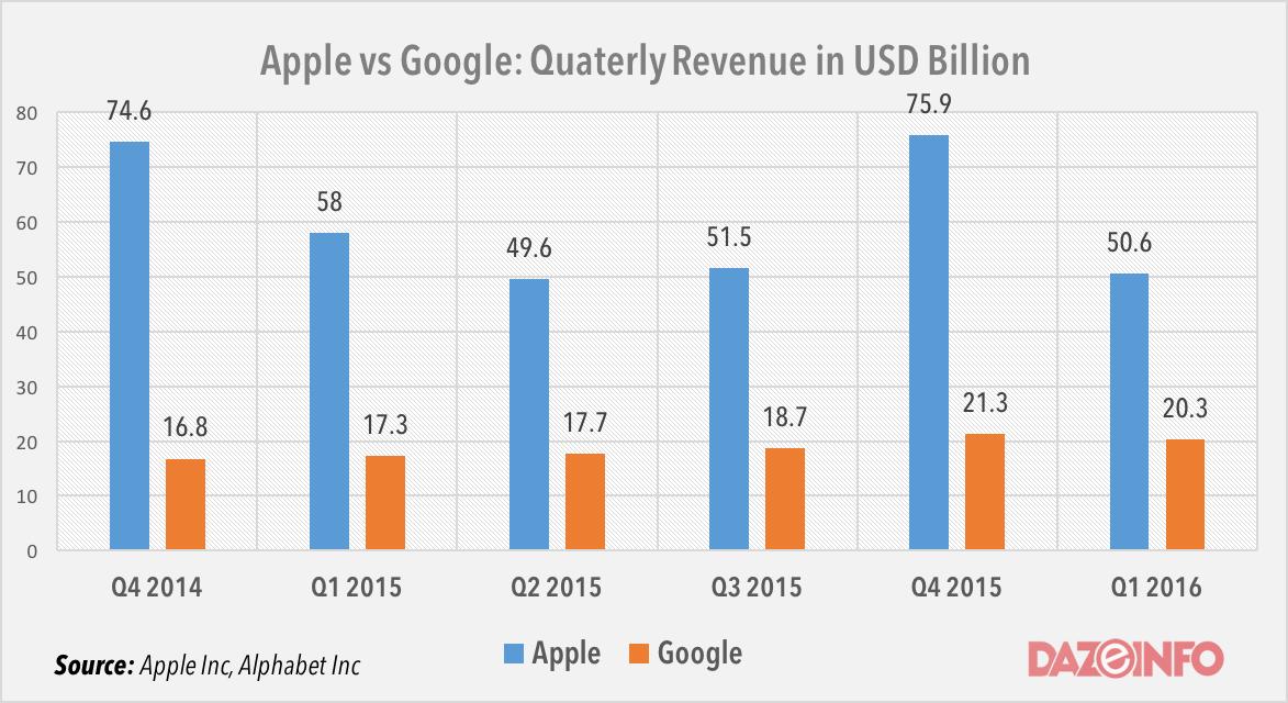 Apple vs Google revenue 2015 - 2016