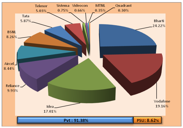 Indian-mobile-operators-market-share-in-February-2016