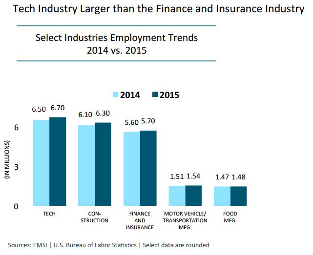Tech-industry-size