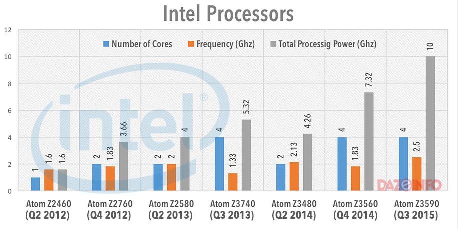 intel-Atom-Processors-launch