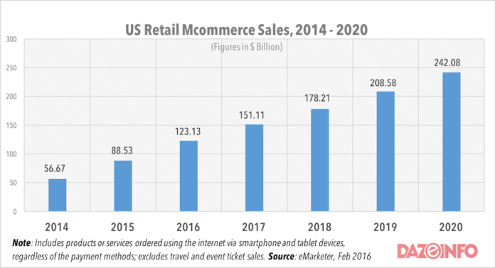 mcommerce sales in the US 2016 - 2020