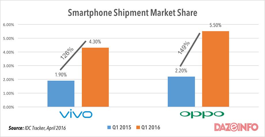 smartphone-shioment-share-Vivo-Oppo-2016
