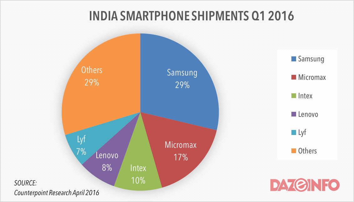 smartphone-shipments-in-india-q1-2016