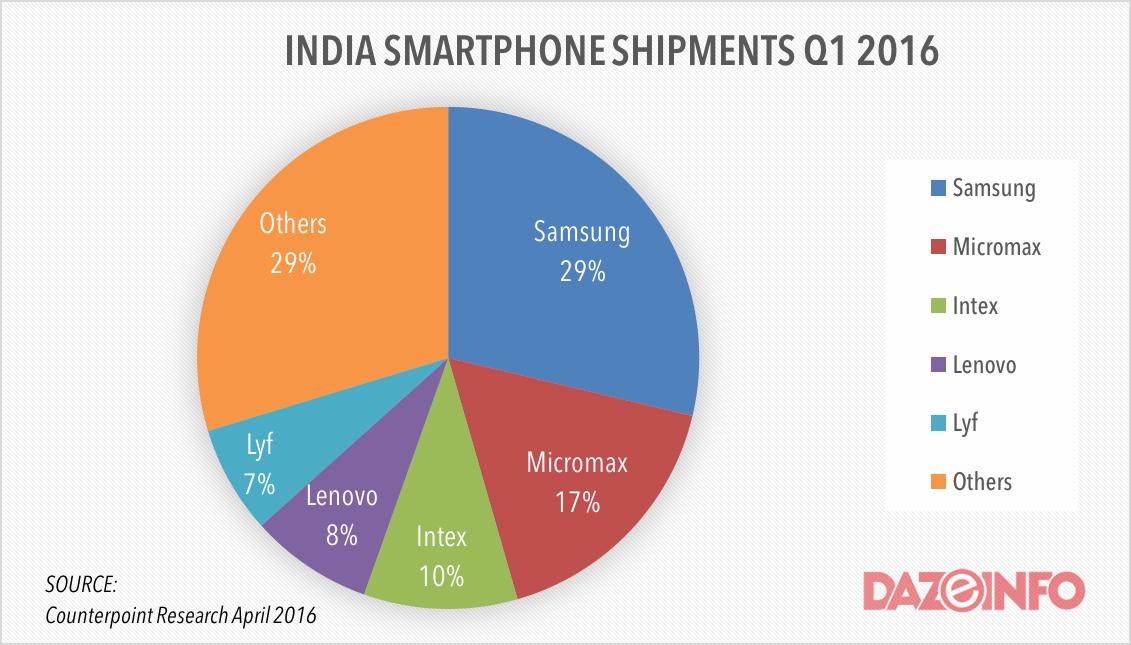 smartphone shipments in india q1 2016