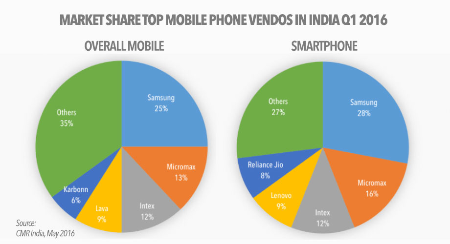 top-smartphone-and-mobile-vendors-in-india-q1-2016