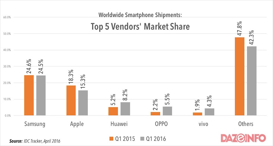 worldwide top smartphone vendors market share 2016