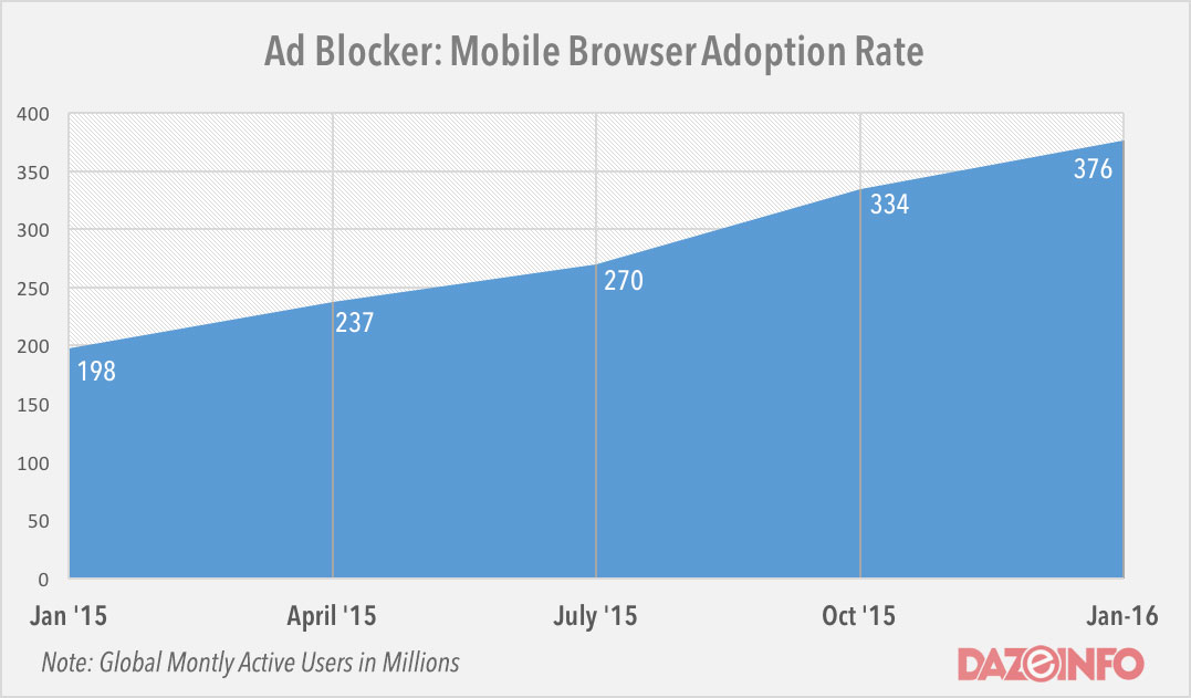 Ad-Blocker-mobile-browser-adoption-2016