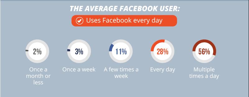 Average facebook user sharing habits