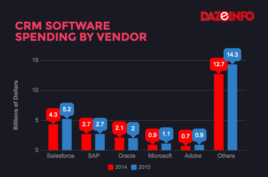 CRM-software-spending-by-vendors-2015