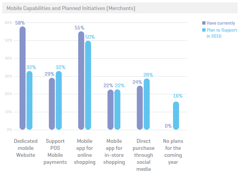 Mobile Payments : Merchants Planning and capabilities