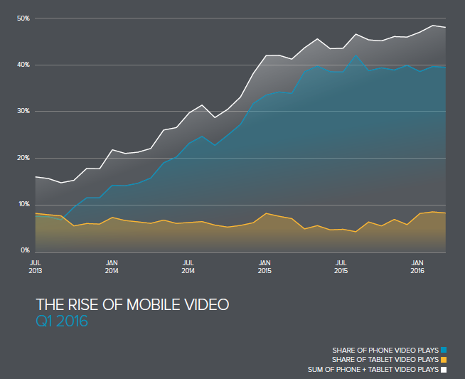 rise of mobile video Q1 2016
