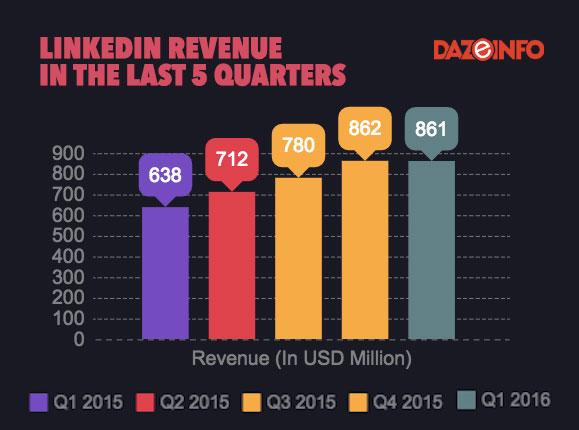 LINKEDIN-revenue