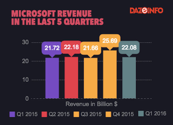 Microsoft revenue
