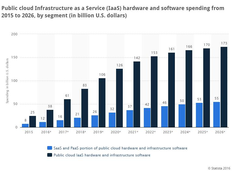 Public-cloud-infrastructure (1)