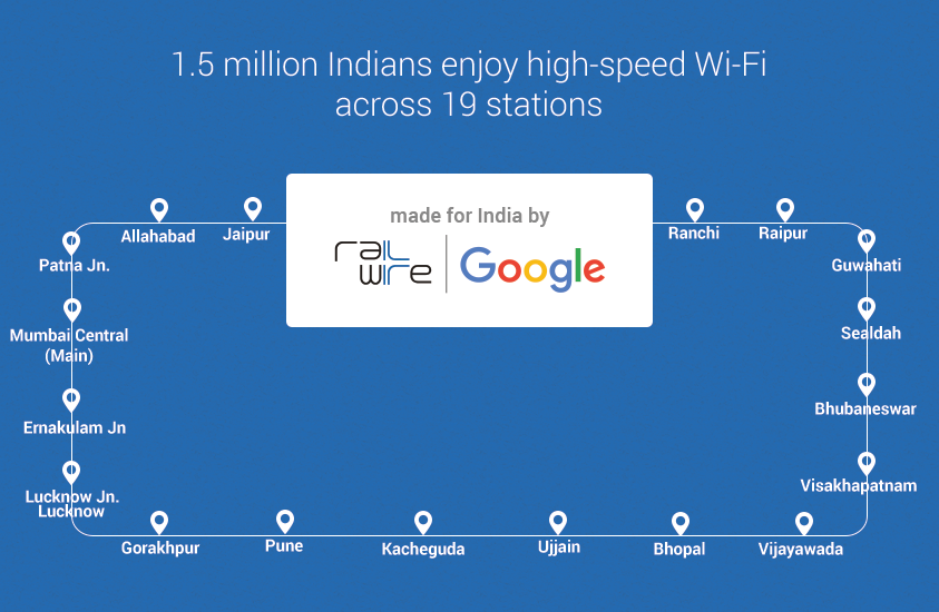Google's free wifi in india