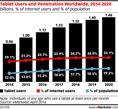 Tablet users and penetration worldwide 2014-2020 emarketer