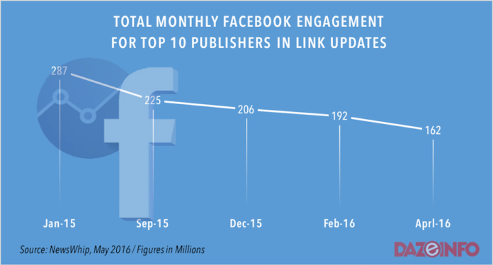 facebook engagement of top 10 publishers