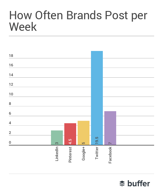 how often brands post per week