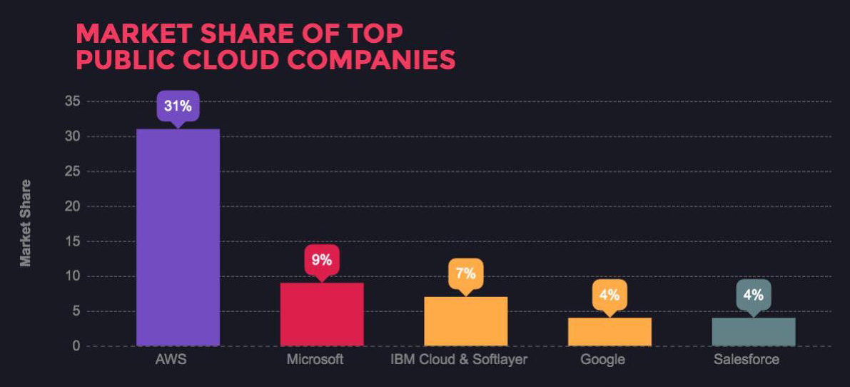 market-share-of-top-public-cloud-companies