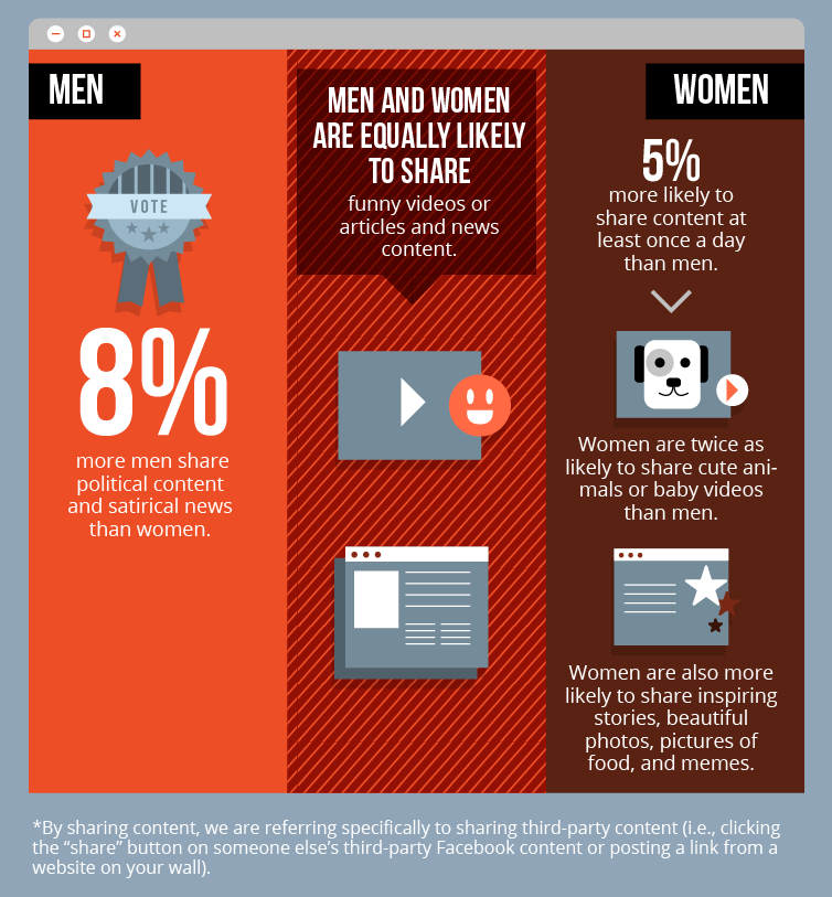 men and women facebook content sharing habits