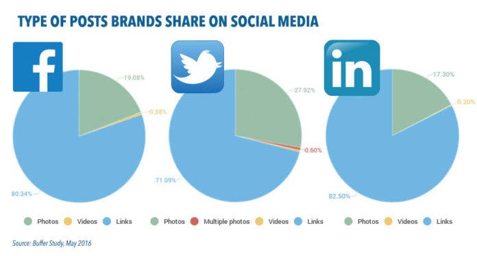 posts-type-brands-share-on-social-media