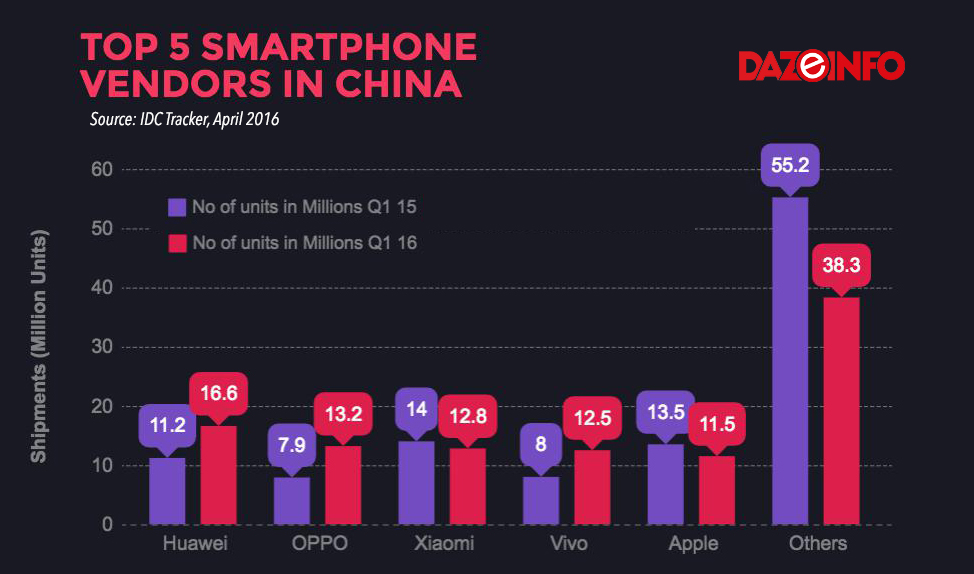 Top 5 smartphone vendors in China 2016